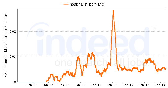 Chart of Hospitalist job growth in Portland